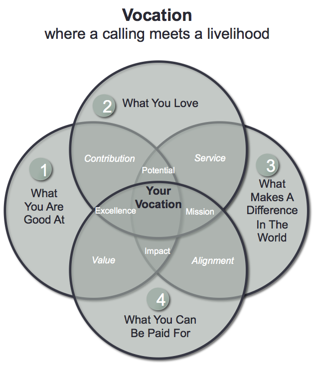 Vocation Model - pathway - circles