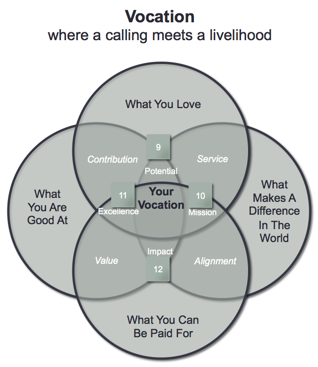 Vocation Model - pathway - inner intersections