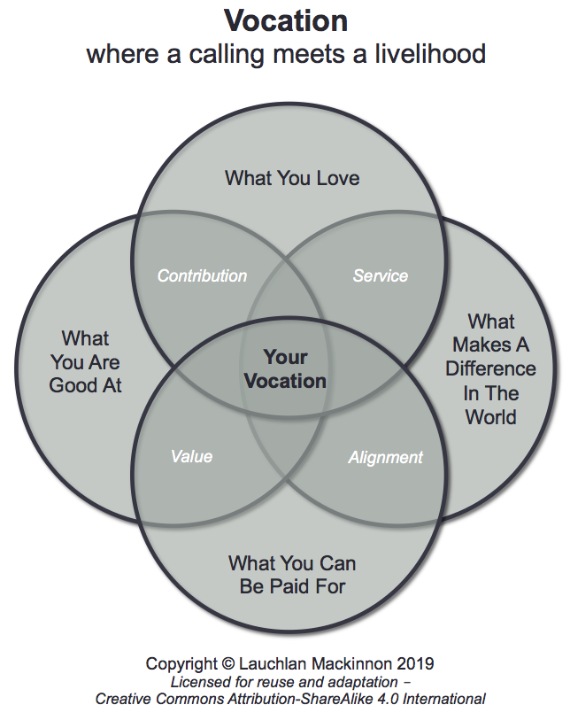 Vocation Model - simplified version - Lauchlan Mackinnon August 2019