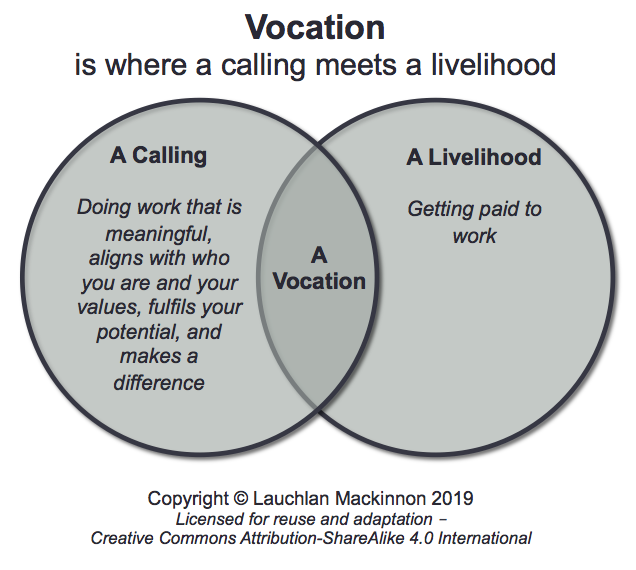 Vocation is at the intersection of calling and livelihood
