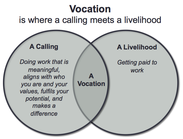 Vocation - where your calling meets a livelihood