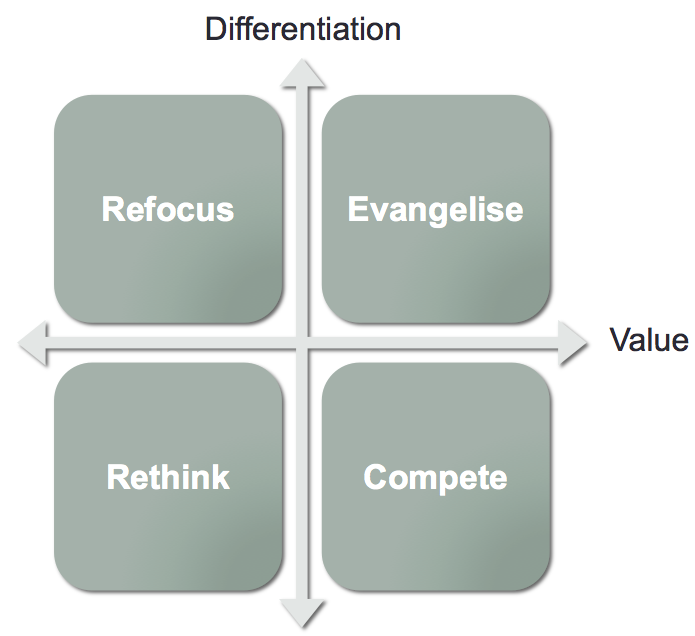 Guy Kawasaki Evangelism Diagram