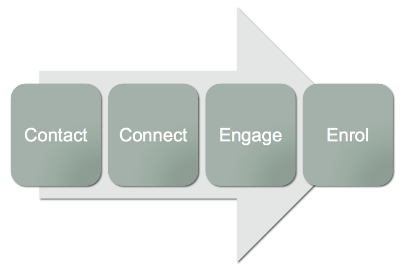Marketing Funnel Sequence