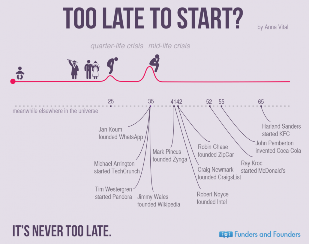 Age When Starting Business