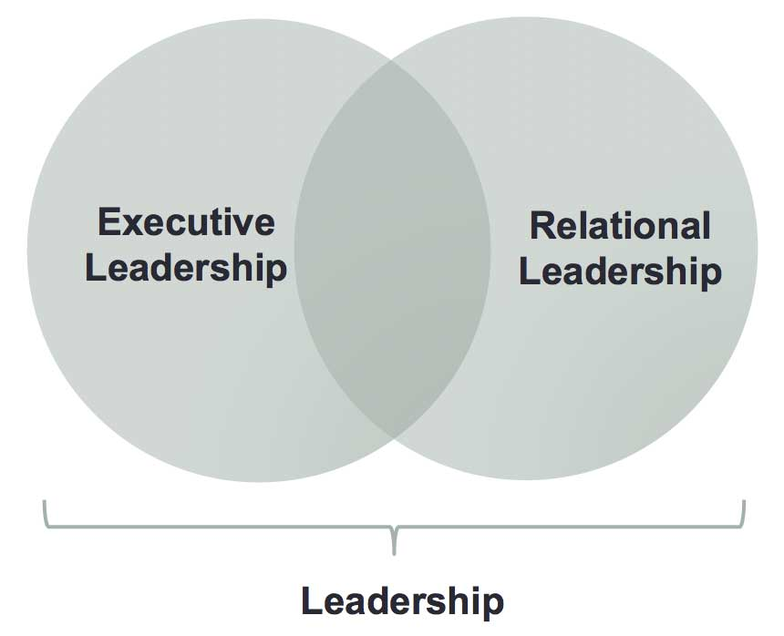 Executive and Relational Leadership